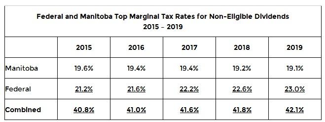 1 Budget of Manitoba 2015