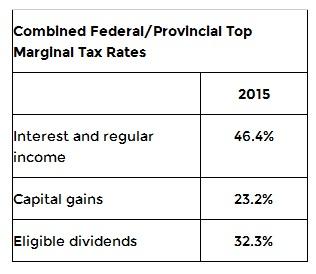 2 Budget of Manitoba 2015