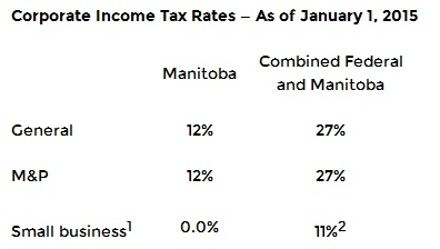 4 Budget of Manitoba 2015