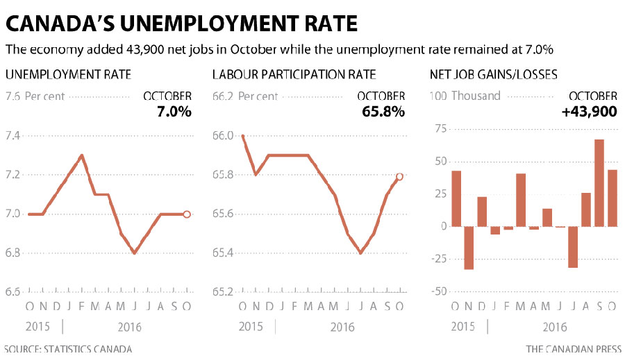 canada-unemployment-rates-rises