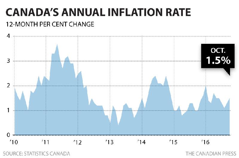 cp-cda-inflation-oct